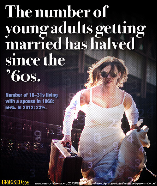 The number of young young adults getting married has halved since the '6os. Number of 18-31s living with a spouse in 1968: 56%. In 2012:23%. 3 4 wpesc