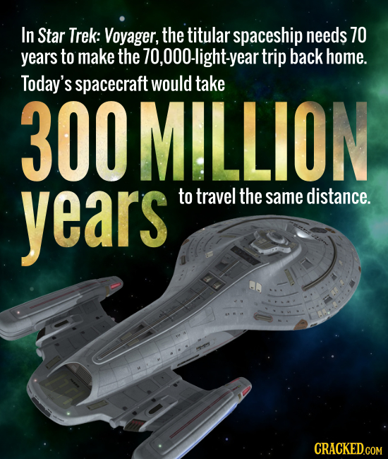 In Star Trek: Voyager, the titular spaceship needs 70 years to make the 70,000-light-year trip back home. Today's spacecraft would take 300 MILLION ye