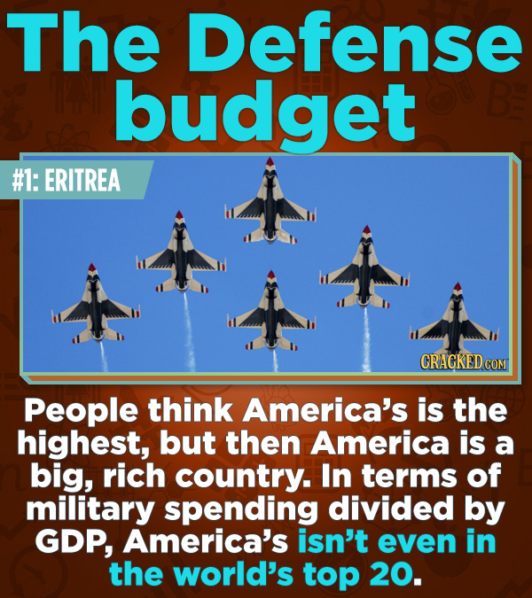 Statistics That Change How You See the World - People think America's is the highest, but then America is a big, rich country. In terms of military sp