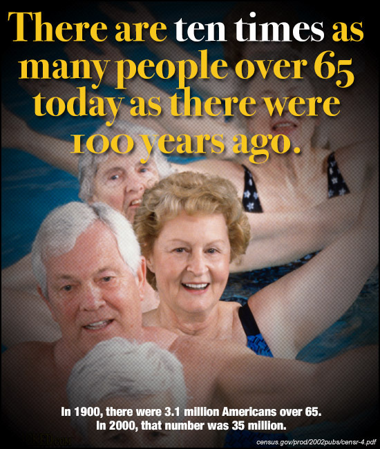 There are ten times as many people over 65 today as there were Iooyear ears ago. In 1900, there were 3.1 million Americans over 65. In 2000, that numb