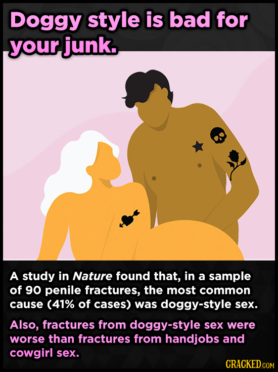Doggy style is bad for your junk. A study in Nature found that, in a sample of 90 penile fractures, the most common cause (41% of cases) was doggy-sty