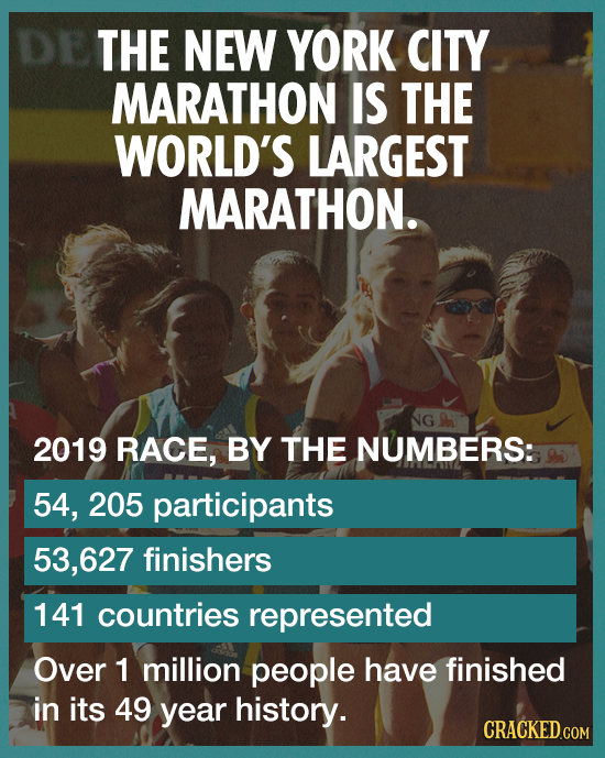THE NEW YORK CITY MARATHON IS THE WORLD'S LARGEST MARATHON. NG 2019 RACE, BY THE NUMBERS: 54, 205 participants 53,627 finishers 141 countries represen