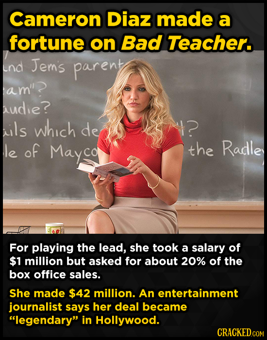 Cameron Diaz made a fortune on Bad Teacher. nd Jems parent am''? audie? ils which de ? le of Mayco the Radle For playing the lead, she took a salary o