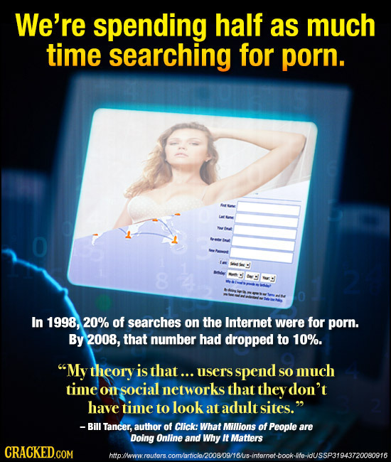 We're spending half as much time searching for porn. 8 In 1998, 20% of searches on the Internet were for porn. By 2008, that number had dropped to 10%