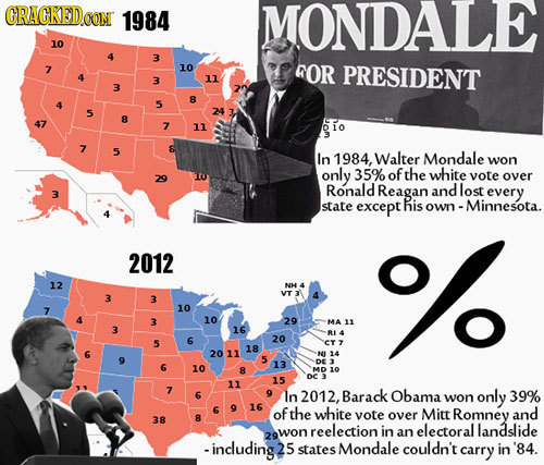 CRACKEDCON 1984 MONDALE 10 3 7 10 4OR PRESIDENT 3 11 3 8 5 5 24 8 7 11 io 7 5 & In 1984, Walter Mondale won only 35% of the white 29 vote over Ronald