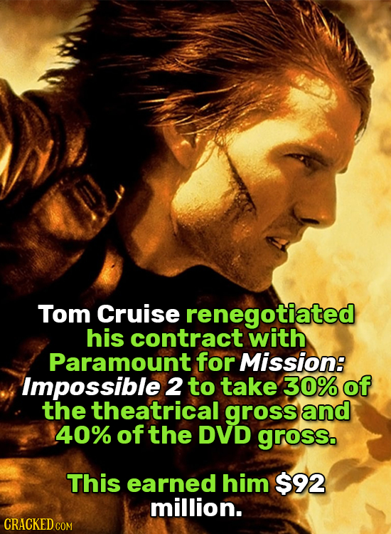 Tom Cruise renegotiated his contract with Paramount for Mission: Impossible 2 to take 30% of the theatrical gross and 40% of the DVD gross. This earne