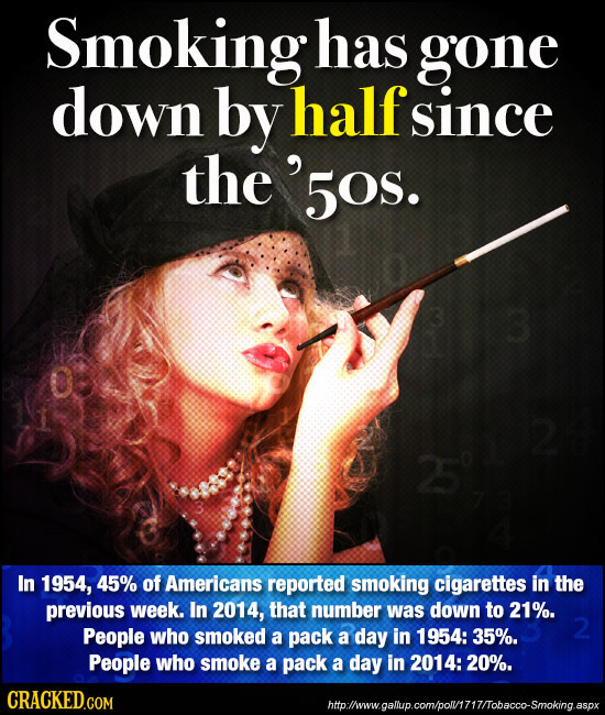 21 Statistics That Prove the Past Was Shockingly Different