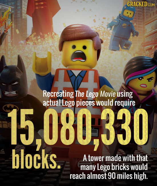 CRACKEDCON Recreating The Lego Movie using actual Lego pieces would require Th 080.330 blocks. A tower made with that many Lego bricks would reach alm