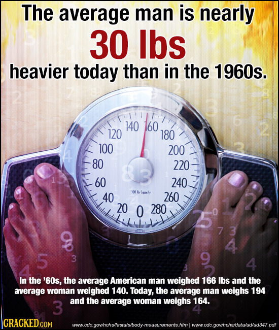 The average man is nearly 30 lbs heavier today than in the 1960s. 2 160 140 120 180 100 200 80 220 60 240 40 300 leporiy 260 20 0 280 5 9 73 4 5 3 4 3