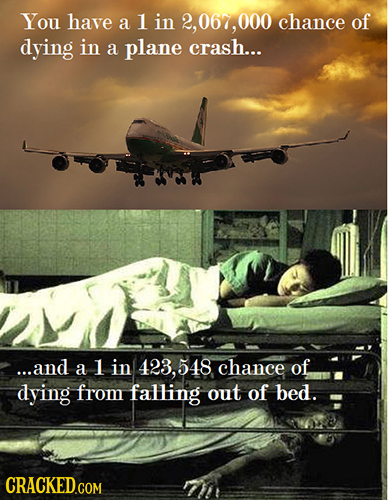 You have a 1 in 2,067, 000 chance of dying in a plane crash... ...and a 1 in 423, 548 chance of dying from falling out of bed. bed. CRACKED.COM