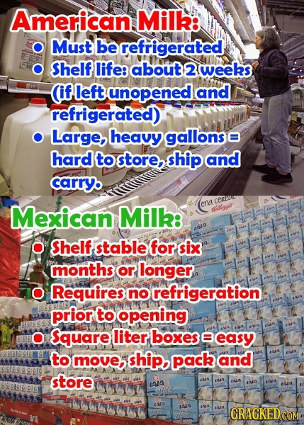 American. Milk: Must be refrigerated Shelf life: about 2 weeks AA (if left unopened and refrigerated) O Large,heavy gallonse hard to store, ship and c