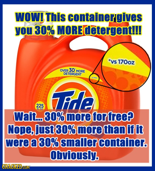 WOW! This containergives yOu 30% MORE detergent!!! vs 170oz OVER 30 MORE DETERGENT THe 225 FLOZ Wait... 30% more for free? Nope, just 30% more than if