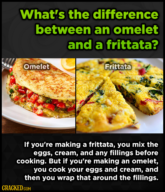 What's the difference between an omelet and a frittata? Omelet Frittata If you're making a frittata, you mix the eggs, cream, and any fillings before