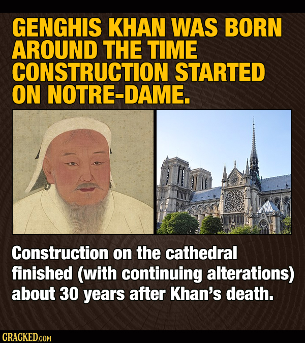 GENGHIS KHAN WAS BORN AROUND THE TIME CONSTRUCTION STARTED ON NOTRE-DAME. Construction on the cathedral finished (with continuing alterations) about 3