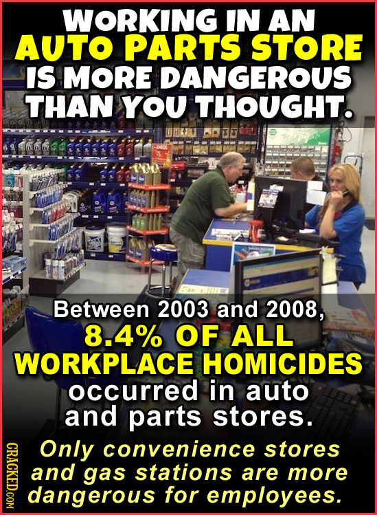 WORKING IN AN AUTO PARTS STORE IS MORE DANGEROUS THAN YOU THOUGHT. 0B 3 Between 2003 and 2008, 8.4% OF ALL WORKPLACE HOMICIDES occurred in auto and pa