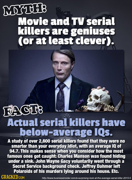 MYTH8 Movie and TV serial killers are geniuses (or at least clever). FACI8 Actual serial killers have below-average IQs. A study of over 2.600 serial