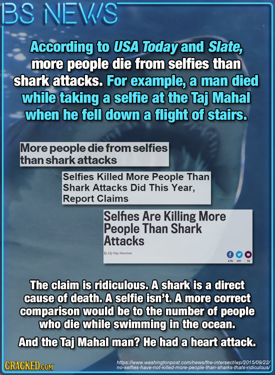 BS NEVIS According to USA Today and Slate, more people die from selfies than shark attacks. For example, a man died while taking a selfie at the Taj M