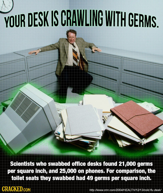 YOUR DESK IS CRAWLING WITH GERMS. Scientists who swabbed office desks found 21,000 germs per square inch, and 25,000 on phones. For comparison, the to