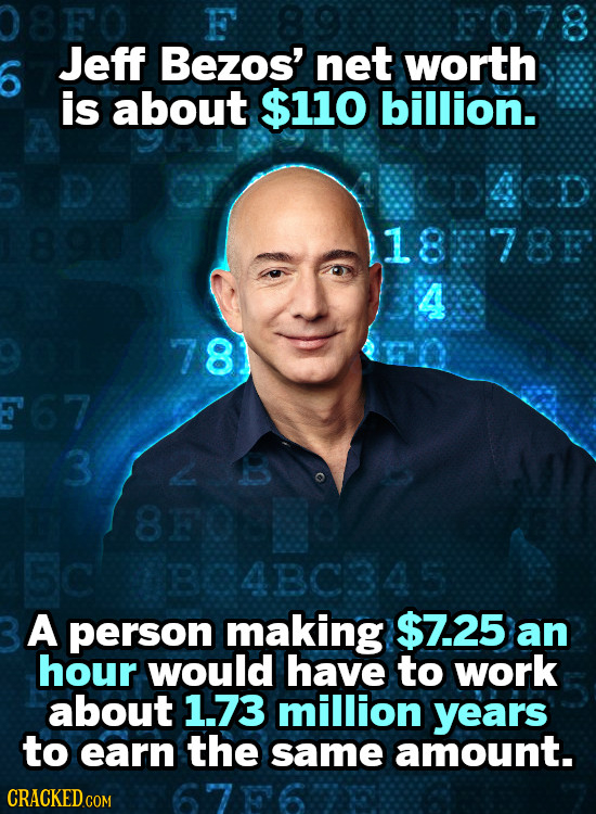 F Jeff Bezos' net worth is about $110 billion. 1878 4 8 67 3 8F02 4BC345 A person making $7.25 an hour would have to work about 1.73 million years to