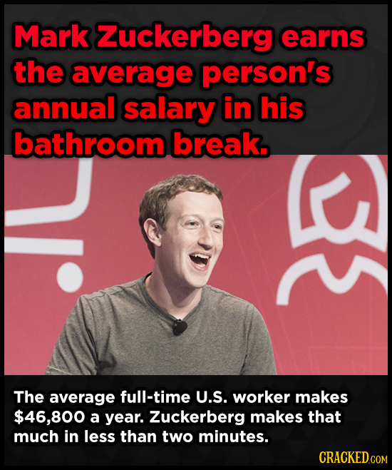 Mark Zuckerberg earns the average person's annual salary in his bathroom break. The average full-time U.S. worker makes $46,800 a year. Zuckerberg mak