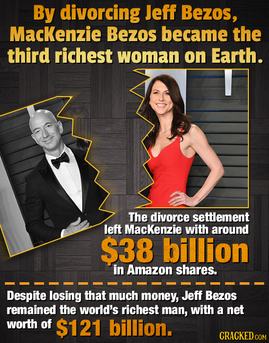 By divorcing Jeff Bezos, Mackenzie Bezos became the third richest woman on Earth. The divorce settlement left Mackenzie with around $38 billion in Ama