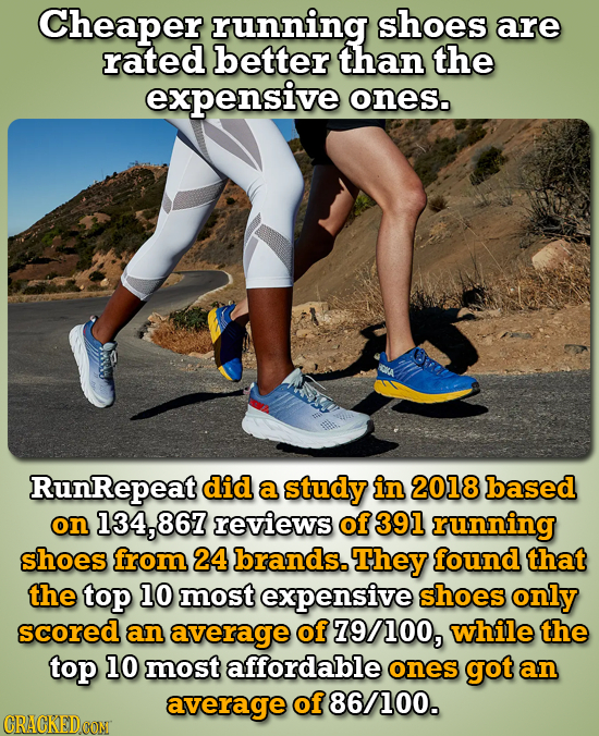 Cheaper running shoes are rated better than the expensive ones. OLA RunRepeat did a study in 2018 based on 134, reviews of 391 running shoes from 24 b