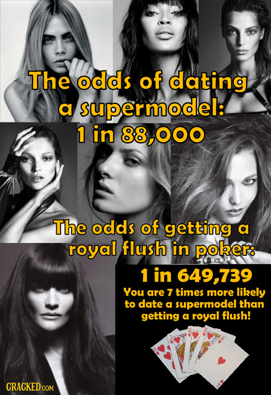 The odds of dating a supermodel: 1 in 88,000 The odds of getting a royal flush in poker: 1 in 649,739 You are 7 times more likely to date a supeRmODEL