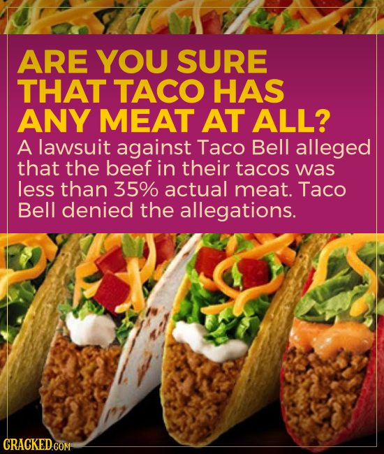 ARE YOU suRE THAT TACO HAS ANY MEAT AT ALL? A lawsuit against Taco Bell alleged that the beef in their tacos was less than 35% actual meat. Taco Bell