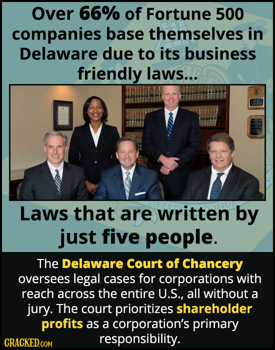 Over 66% of Fortune 500 companies base themselves in Delaware due to its business friendly laws... Laws that are written by just five people. The Dela