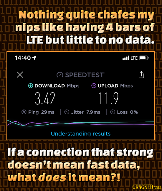 101 Nothing quite chafes my inips like having 4 bars of 1 011 LTE but little to no data. 14:40 oll LTE SPEEDTEST DOWNLOAD Mbps UPLOAD Mbps 3.42 11.9 P