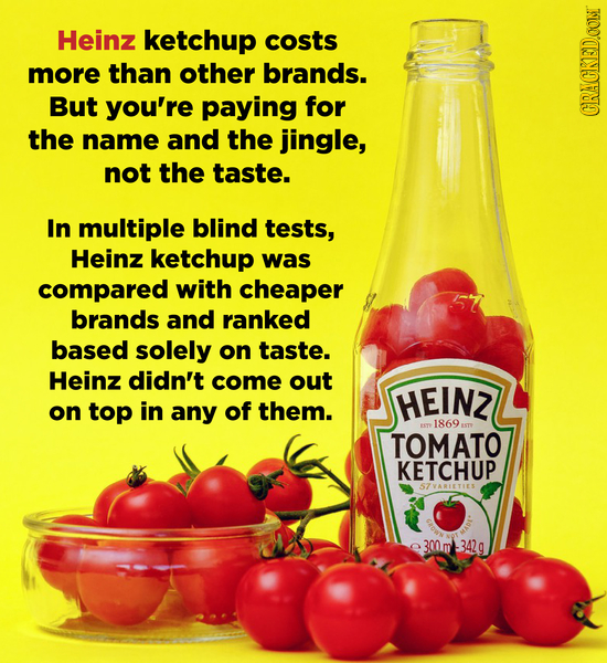 Heinz ketchup costs more than other brands. But you're paying for the CRACKEDOON name and the jingle, not the taste. In multiple blind tests, Heinz ke