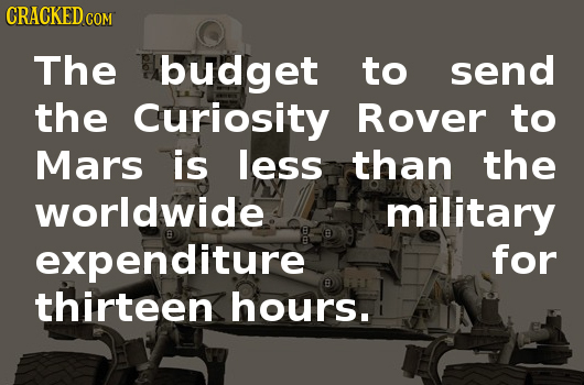 CRACKEDC COM The budget to send the Curiosity Rover to Mars is less than the worldwide military expenditure for thirteen hours.