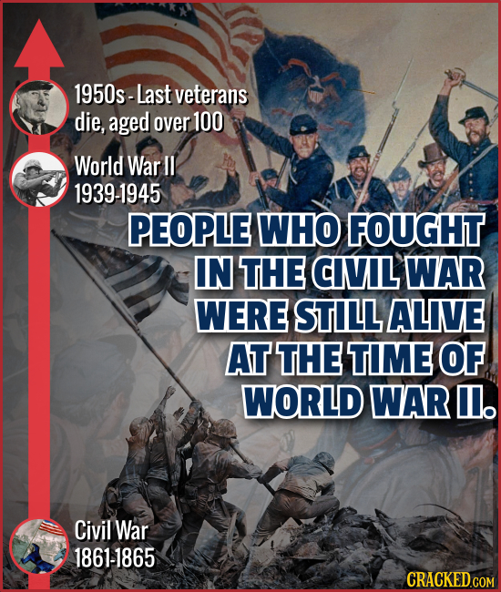 1950s- Last veterans die, aged over 100 World War II 1939-1945 PEOPLE WHO FOUGHT IN THE CIVL WAR WERE STILL ALIVE AT THE TIME OF WORLD WAR Il. Civil W