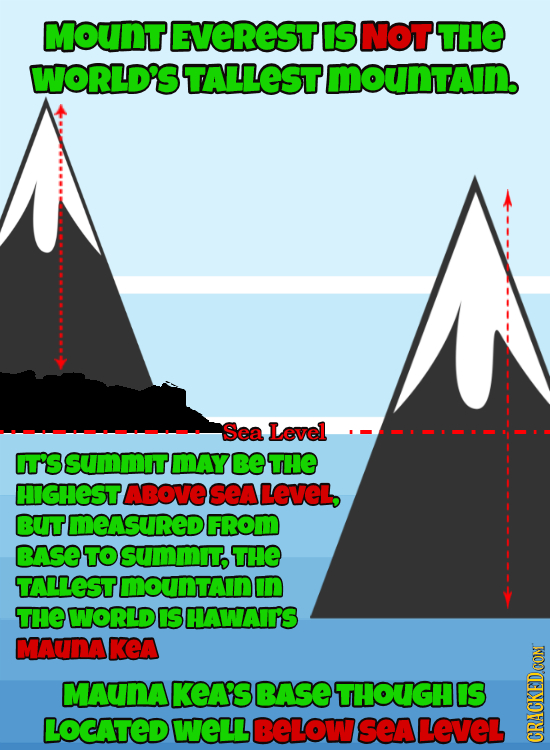 MOUnT EVEREST IS Not THE WORLD'S TALLEST mounTAIn. Sea Level IT'S SSUMMITMAY Be THE HIGHESTABOVE sea LEVEL, BUTMEASUREDI FROM BASE TO SUMMIT THE TALLE