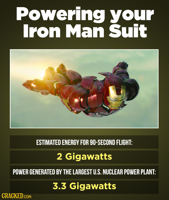 Powering your Iron Man Suit ESTIMATED ENERGY FOR 90-SECOND FLIGHT: 2 Gigawatts POWER GENERATED BY THE LARGEST U.S. NUCLEAR POWER PLANT: 3.3 Gigawatts
