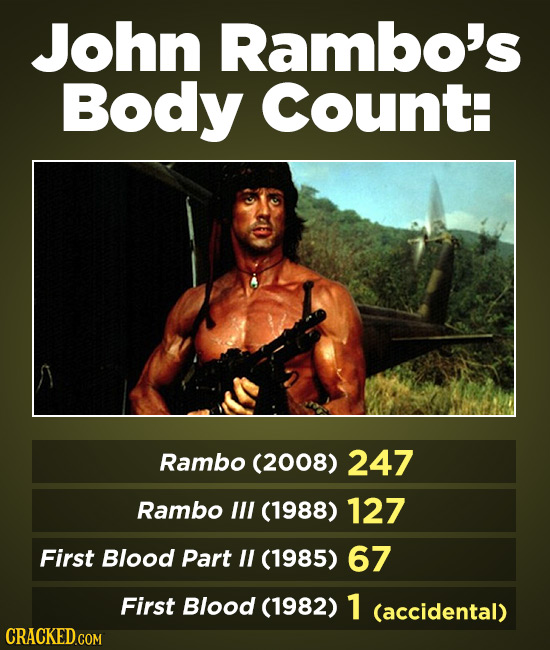 John Rambo's Body CountH Rambo (2008) 247 Rambo lll (1988) 127 First Blood Part IL (1985) 67 First Blood (1982) 1 (accidental)