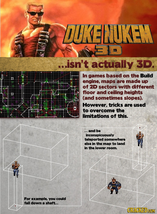 OUKENUKEM 30 ...isn't actually 3D. In games based on the Build engine, maps are made up of 2D sectors with different floor and ceiling heights (and so
