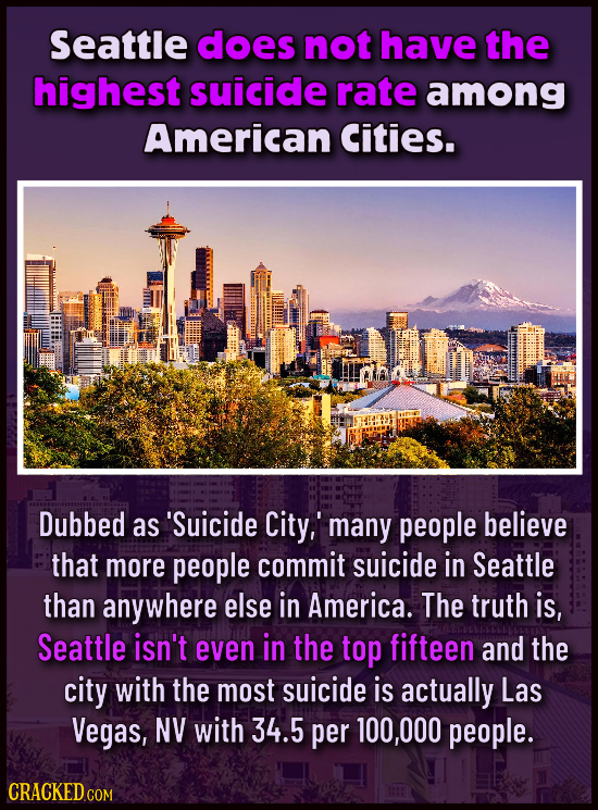 Seattle does not have the highest suicide rate among American Cities. Dubbed as 'Suicide City, many people believe that more people commit suicide in