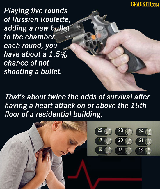 Playing five rounds of Russian Roulette, adding a new bullet to the chamber each round, you have about a 1.5% chance of not shooting a bullet. That's