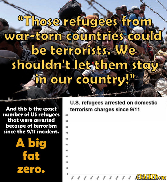 Those refugees from war-torn countries could be terrorists. We shouldn't let them stay in our country! U.S. refugees arrested on domestic And this i