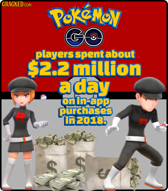 CRACKEDCO COM OKCMY GO players spent about $2.2million a aday onin-app on purchases in2018. $