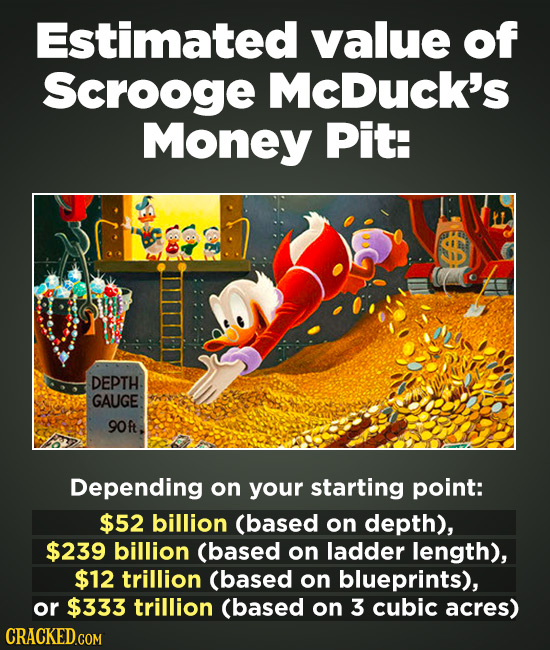 Estimated value of Scrooge McDucK's Money Pit: SS DEPTH GAUGE 90ft Depending on your starting point: $52 billion (based on depth), $239 billion (based