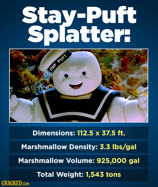 Stay- -Puft Splatter: PUFT STAY Dimensions: 112.5 X 37.5 ft. Marshmallow Density: 3.3 Ibs/gal Marshmallow Volume: 925,000 gal Total Weight: 1,543 tons