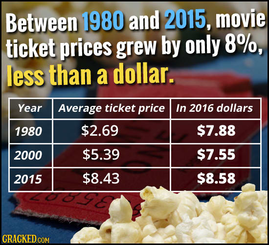 16 Ways Entertainment Was Really Different, Really Recently
