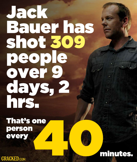 Jack Bauer has shot 309 people over 9 days, 2 hrs. That's one person 40 every minutes.