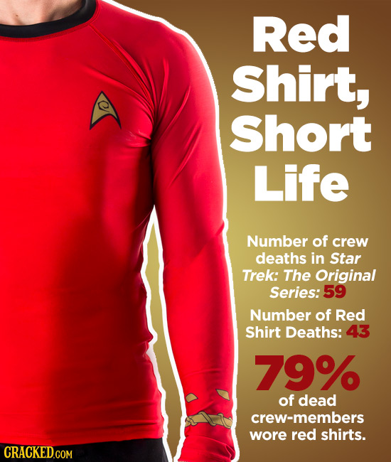 Red Shirt, Short Life Number of crew deaths in Star Trek: The Original Series: 59 Number of Red Shirt Deaths: 43 79% of dead crew-members wore red shi