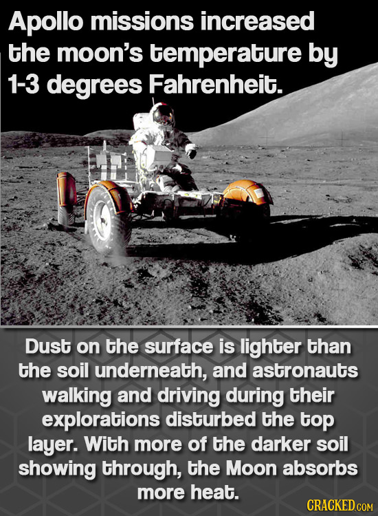 Apollo missions increased the moon's temperature by 1-3 degrees Fahrenheit. Dust on the surface is lighter than the soil underneath, and astronauts wa