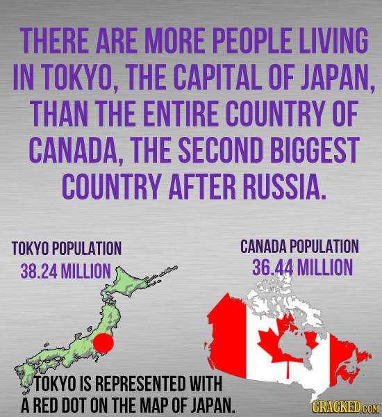 THERE ARE MORE PEOPLE LIVING IN TOKYO, THE CAPITAL OF JAPAN, THAN THE ENTIRE COUNTRY OF CANADA, THE SECOND BIGGEST COUNTRY AFTER RUSSIA. TOKYO POPULAT