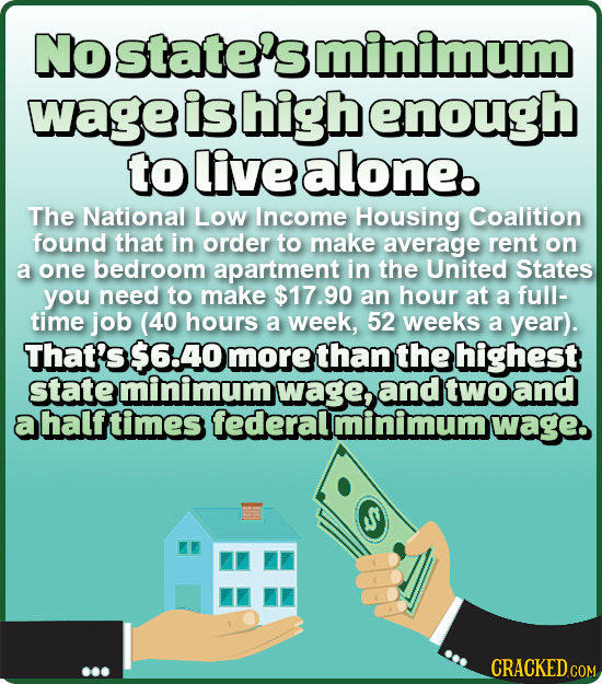 No state's minimum wage is high enough to live alone. The National Low Income Housing Coalition found that in order to make average rent on a one bedr