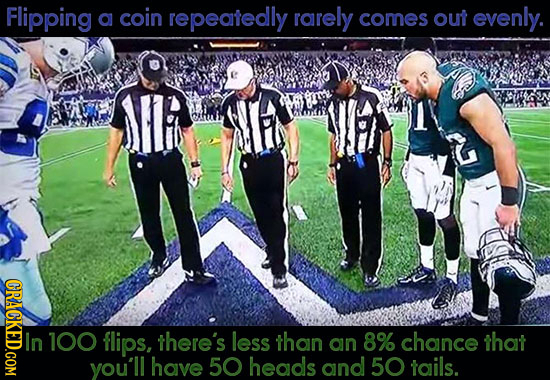 Flipping a coin repeatedly rarely comes out evenly. CRACKED.COM In 100 flips, there's less than an 8% chance that you'll have 50 heads and 50 tails.